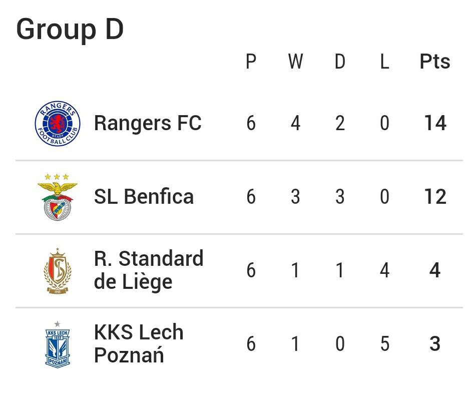 🏴 The highest-ever European points tally for a Scottish club in a European Group stage.  #UEL