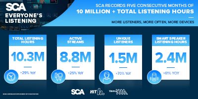 SCA records five consecutive months of 10 million+ total listening hours as advertisers follow ears.   Unique listeners jumped 70% year on year, to 1.5 million in November, its second highest month ever.  Read more here: https://t.co/GYiZFaHhfK https://t.co/iCho6YStb5