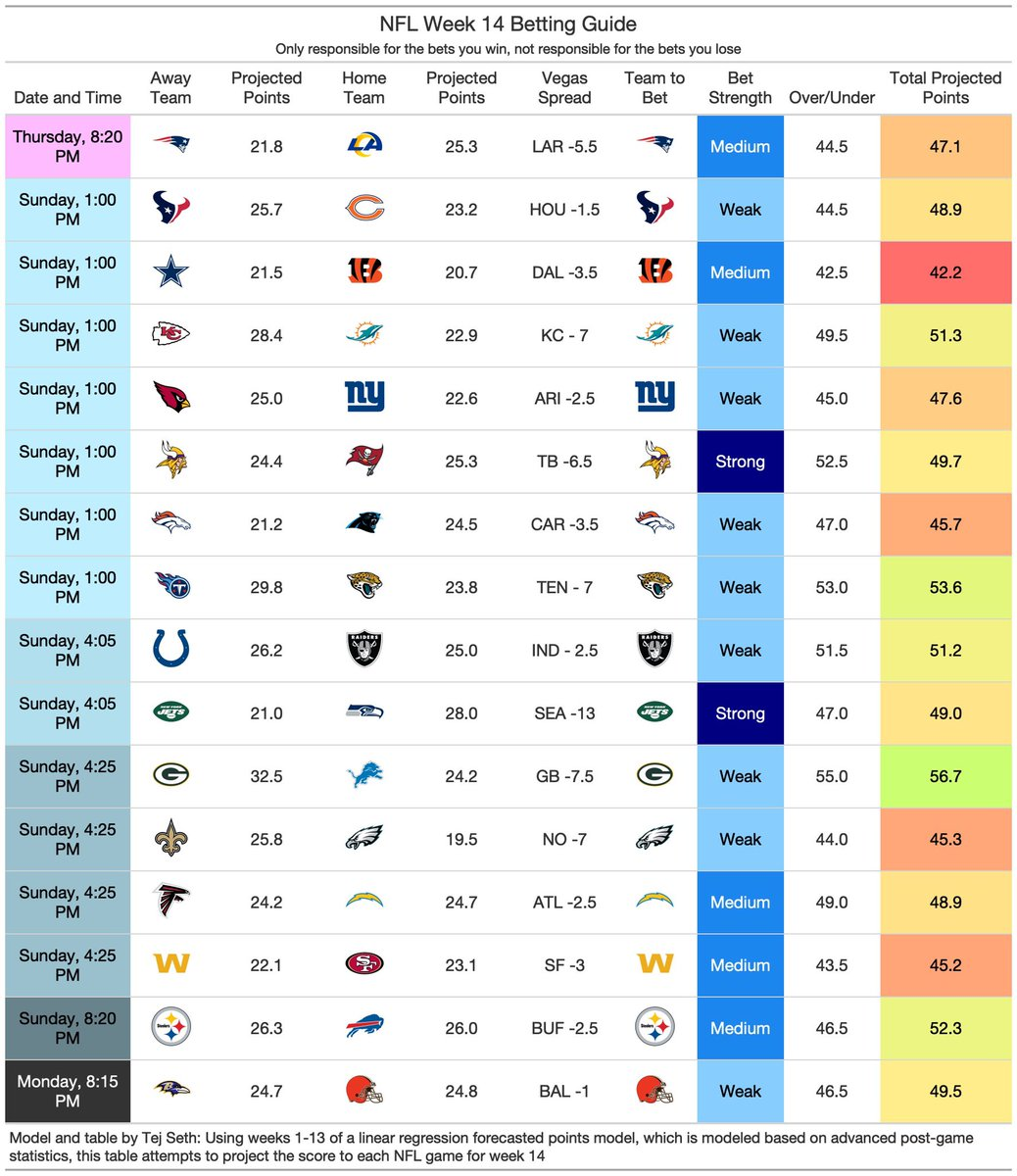 Michigan Football Analytics On Twitter I M Really Excited To Share This Using Linear Regression Advanced And Basic Math Simple I Have Projected The Scores For All 16 Games For Week 14 Of