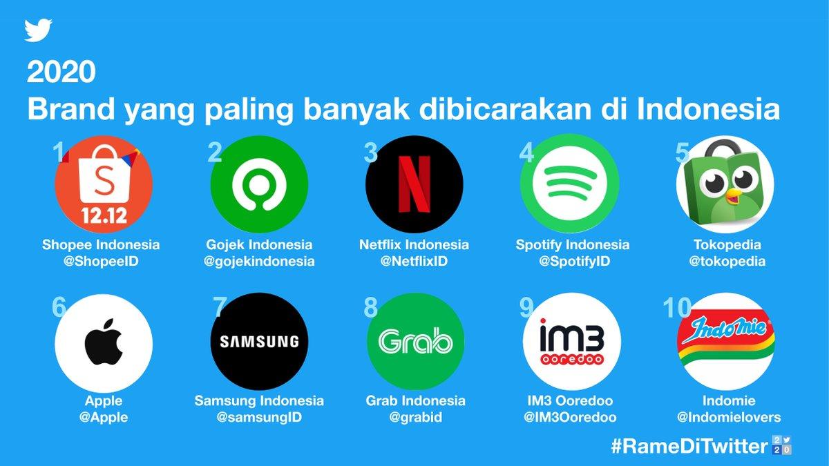 Berikut ini adalah brand yang paling banyak dibicarakan oleh warganet di Twitter di Indonesia.   Selamat untuk @ShopeeID, @gojekindonesia, @NetflixID, @SpotifyID, @tokopedia, @apple, @samsungID, @GrabID, @IM3Ooredoo, @Indomielovers 👏