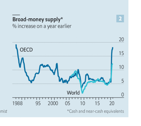 There are growing concerns that stimulus packages and huge QE are going to produce high inflation in the rich world. Global money supply is rising exceptionally quickly