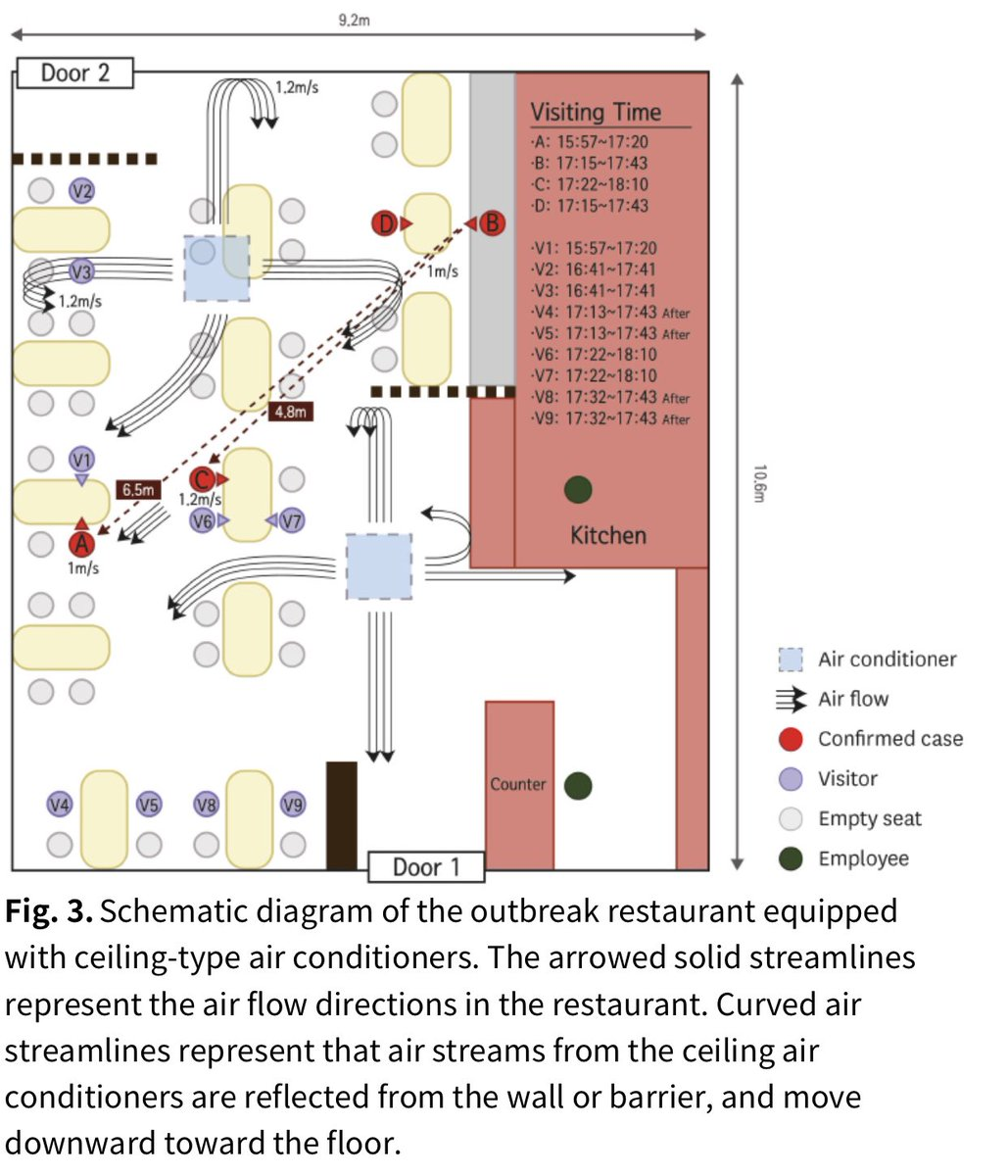 📍Airborne transmission—Look how a South Korean high school student became infected after **5 minutes of exposure from >20 feet away**. We cannot keep using the 6-feet (2 m) standard of social distance to keep people safe. Indoor dining not safe! #COVID19 latimes.com/world-nation/s…