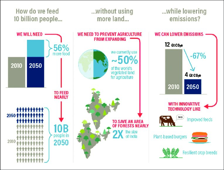 Creating a sustainable food future by 2050. #FoodSecurity #Nutrition #ZeroHunger #Africa #Agriculture #AgriBusiness