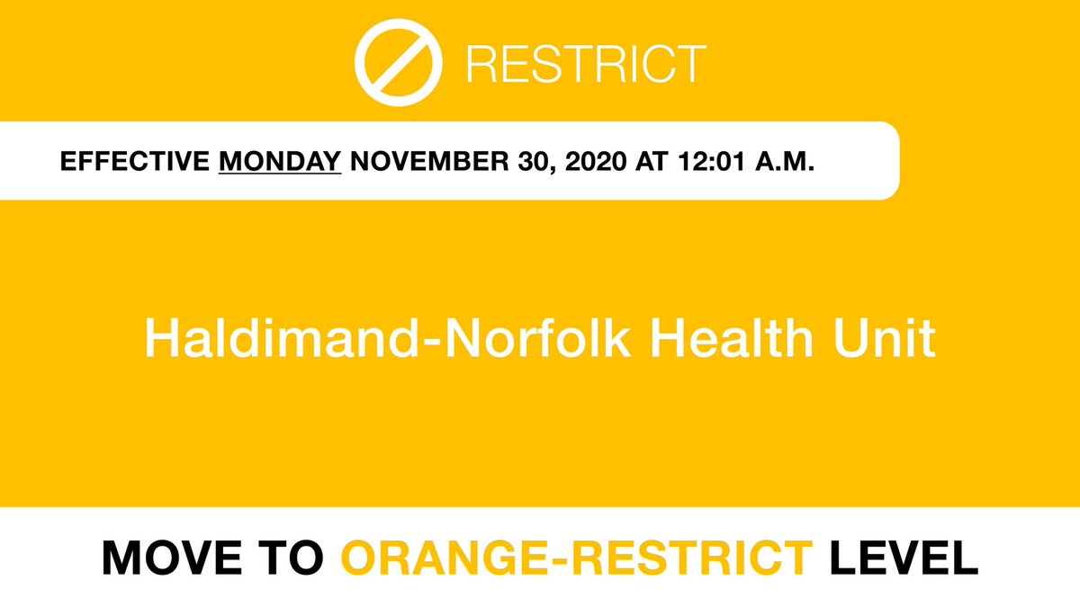 Effective Monday November 30, Haldimand-Norfolk Health Unit will move to Orange-Restrict level. Please continue to follow public health measures. Learn more about Orange-Restrict level: ontario.ca/page/covid-19-…
