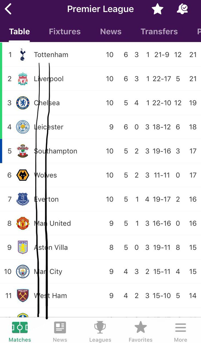 **DANGLY UPDATE**  Matchday 10 is in the books let's check on the table annnnnd— MY GOODNESS the droopage has graduated from dangerous to critical!!1!! #dangliesstaydangling #neverbeendanglier