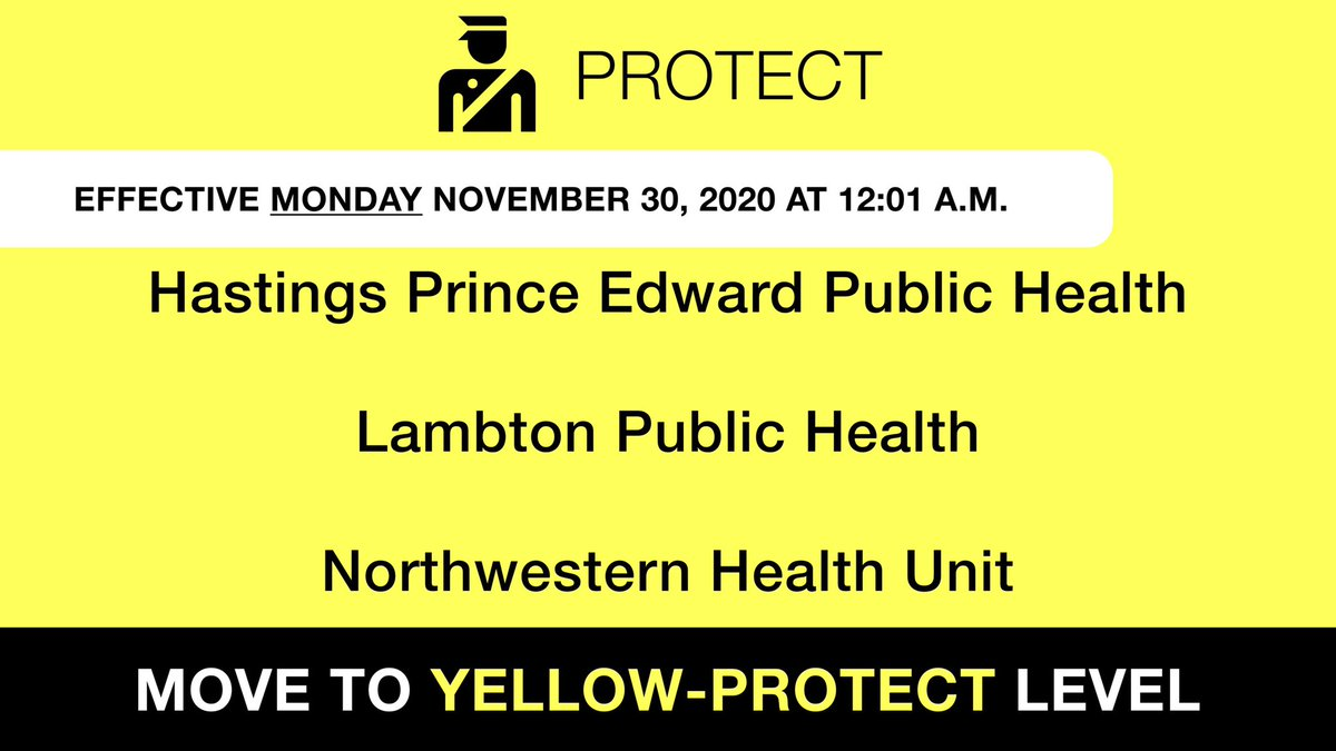 Effective Monday November 30, Hastings Prince Edward Public Health, Lambton Public Health, and Northwestern Health Unit will move to Yellow-Protect level. Please continue to follow public health measures. Learn more about Yellow-Protect level: ontario.ca/page/covid-19-…