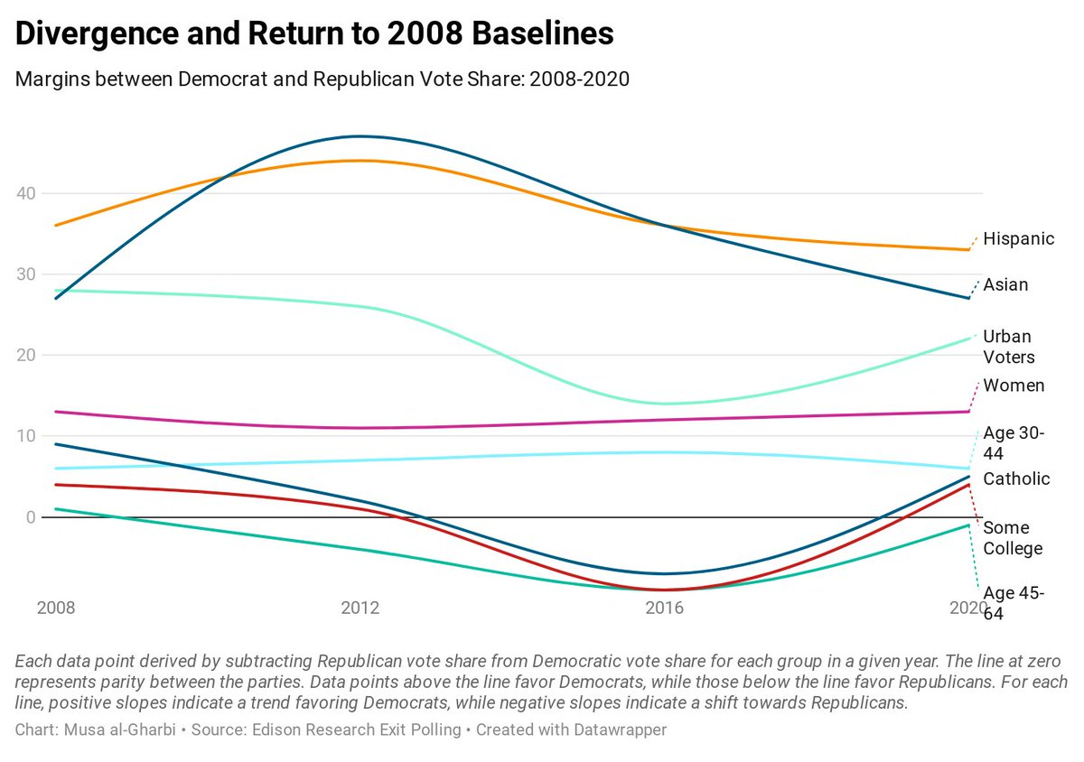 Polls show that Hispanics, Asians, and Catholics shifted toward the Democrats after 2008. However, virtually all of these gains have been erased in the intervening years.