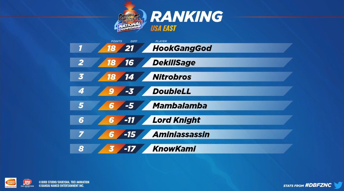 PandaGlobal - Here are the new rankings after the match and the final playoff bracket with Hook in the 1st position.  Spam those gangs in chat 🏆