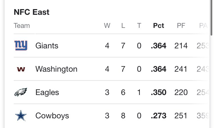 First place is first place. #giants #backinthenewyorkgroove #TogetherBlue