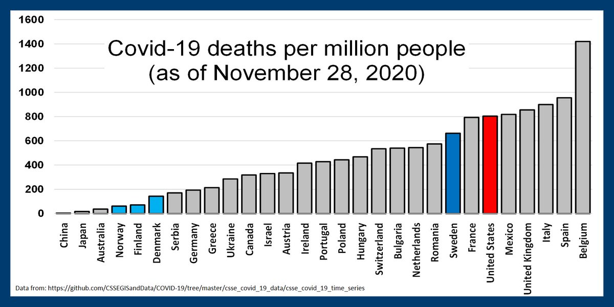 US covid-19 death rate (in red) compared to selected nations. Also, the 4 Nordic nations (in blue) showing Sweden's much higher death rate. #COVID19 #COVIDIOT #publichealth #Stats #deathrates #Trump #TrumpVirus #CoronaVirusUpdates #coronavirus #theVirus #StayHome #StaySafe