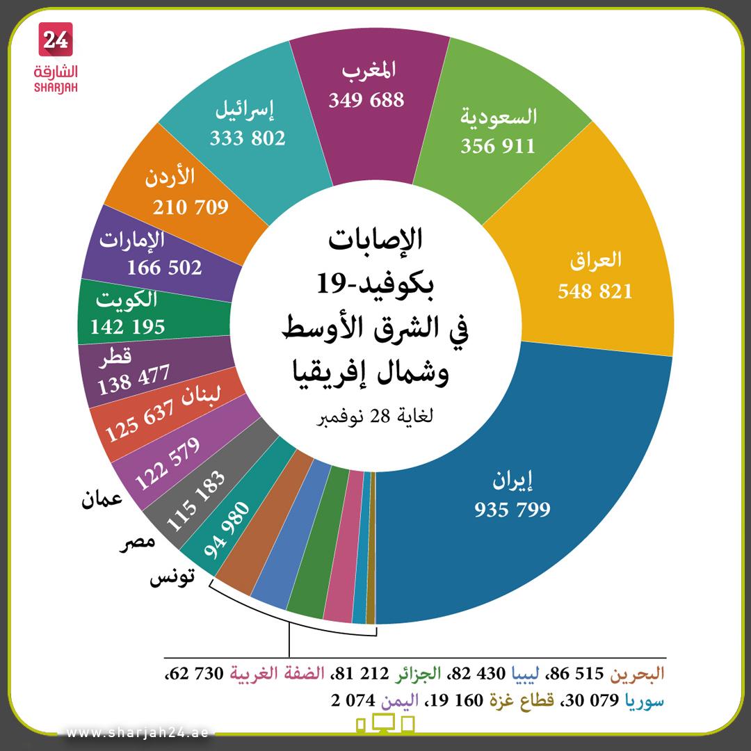 عدد الإصابات بـ #كوفيد19 في #الشرق_الأوسط و #شمال_إفريقيا  لغاية 28 نوفمبر. #الشارقة24