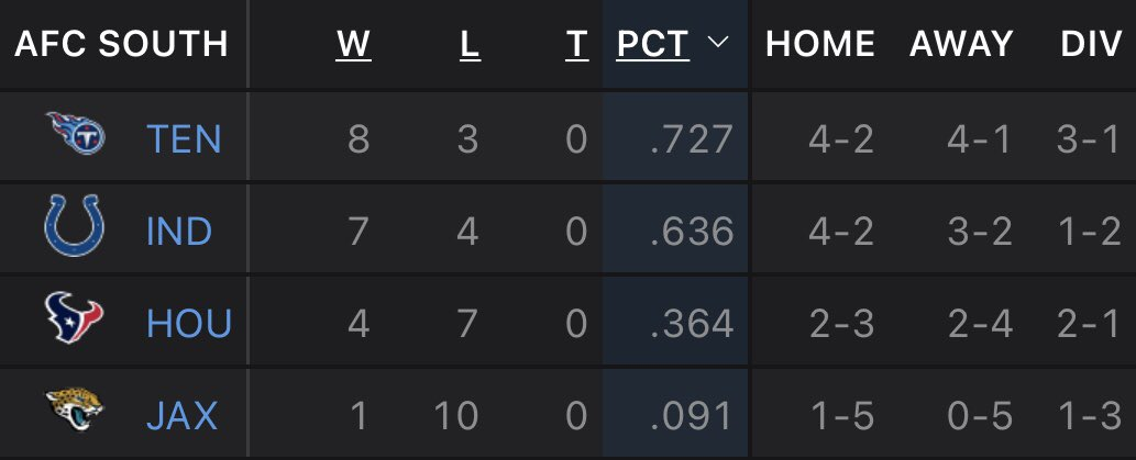 This looks so good 😍  #AFCSouth #Titans
