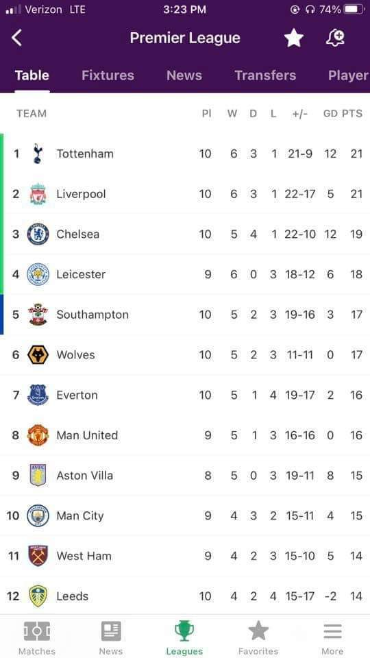 Does anyone know which phone has the largest screen? I need to know so I can recommend it to gooners who wish to see their teams position in the premiership table. 😝🤣 #Coys #thfc #spurs #gunners #arsenal #afc #wolverhamptonFC #wolves #woolwich #woolwicharsenal