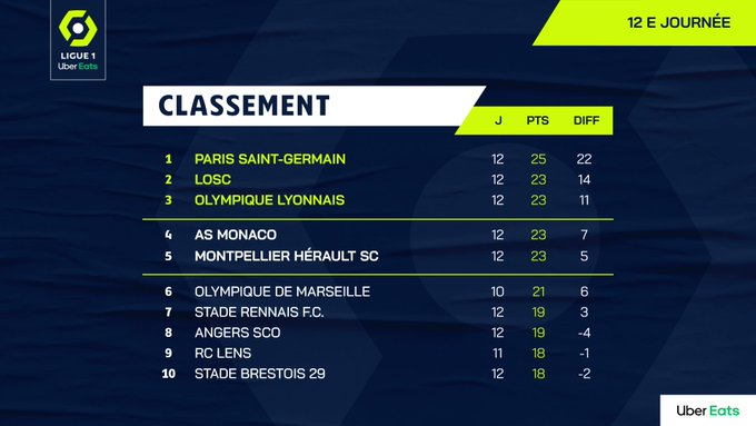 #Ligue1 🇫🇷  Fecha 12  1⃣ PSG 25 +22 2⃣ Lille 23 +14 3⃣ Lyon 23 +11 4⃣ Monaco 23 +7 5⃣ Montpellier 23 +5 1⃣8⃣ Lorient 8 -10 1⃣9⃣ Strasbourg 7 -10 2⃣0⃣ Dijon 7 -13  Goleadores  Mbappé 🇫🇷 9 Dia 🇫🇷 8 Delort 🇩🇿 6 Yilmaz 🇹🇷 6 Niane 🇸🇳 6 Ben Yedder 🇫🇷 6 https://t.co/arifE1xwm4