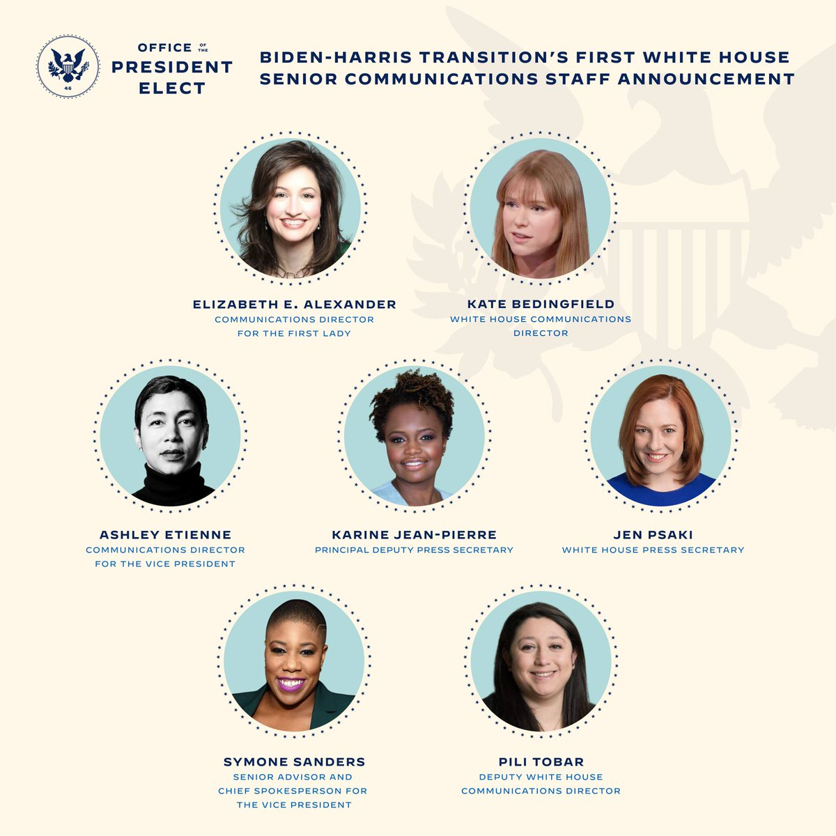 The Communications team in the #WhiteHouse will be led by a team of women for the first time EVER during the #BidenHarris administration   #press #PR #publicrelations #government #politics #BidenHarris2020