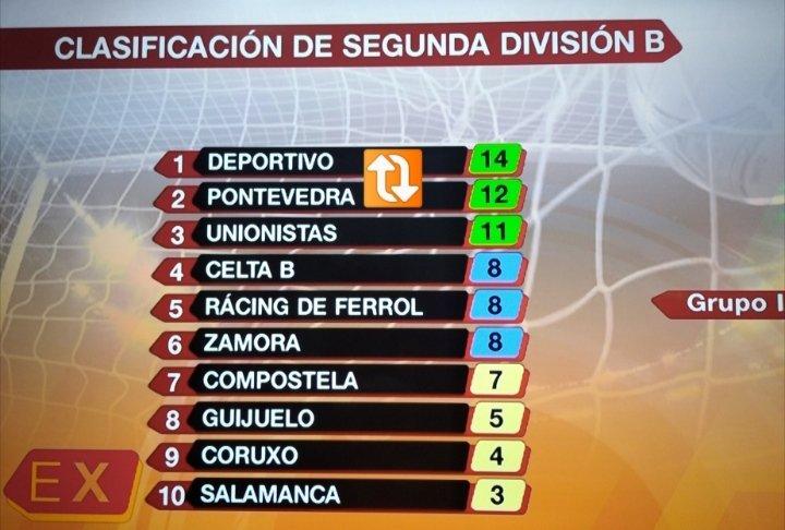 📈 CLASIFICACIÓN  #SegundaB - Grupo 1A  En 6 días...  🔃  💪 #forza @PontevedraCFSAD 🇱🇻 https://t.co/feyFxfRytH