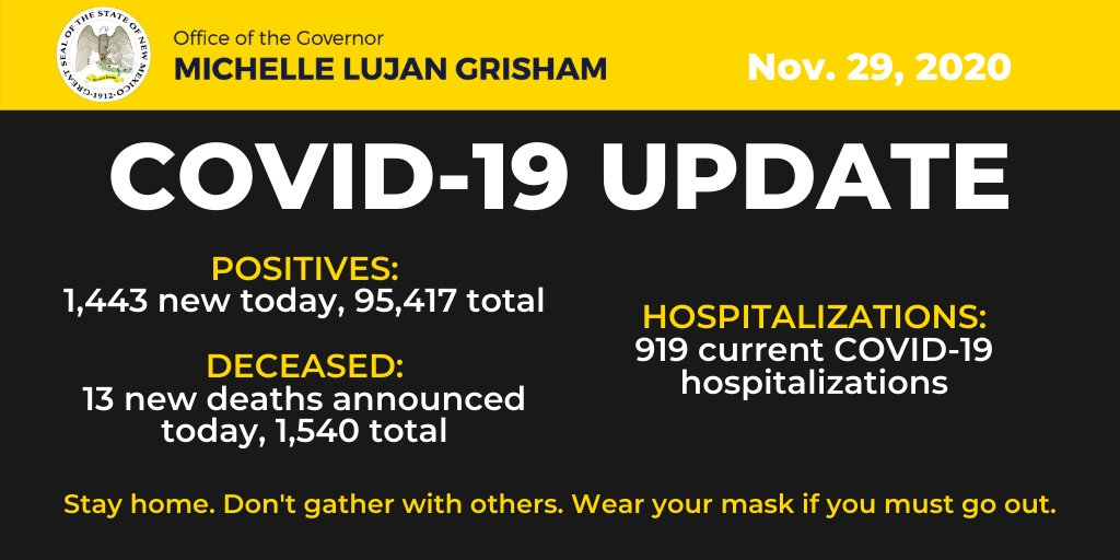 COVID-19 hospitalizations in New Mexico have once again reached a record high, with 919 individuals currently hospitalized with the virus statewide.  Protect yourself and your community – don't give COVID-19 opportunities to spread. Together we can save lives. #AllTogetherNM