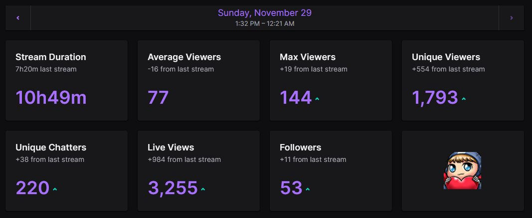 LesAimbot - Seeing organic numbers like these really makes me believe. Sitting here wondering why anyone gives me the time of day really brings a tear to my eye  Love you all - Live in a bit x   p.s - Caustic can still bite me =]