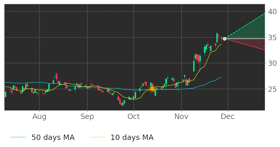 $FRME's 10-day Moving Average broke above its 50-day Moving Average on October 13, 2020. View odds for this and other indicators: https://t.co/4x8Z4uF0Er #FirstMerchants #stockmarket #stock #technicalanalysis #money #trading #investing #daytrading #news #today https://t.co/Mc9umqm3Yw