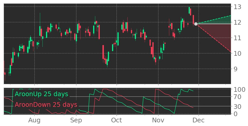 $OI's Aroon indicator drops into Downtrend on November 10, 2020. View odds for this and other indicators: https://t.co/pJeilMrVNM #O #stockmarket #stock #technicalanalysis #money #trading #investing #daytrading #news #today https://t.co/lZWCkCEWXK