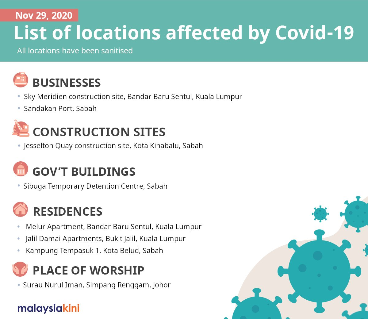 Here is a list of locations affected by #Covid19 (Sun Nov 29).  Cases were reported within the last 14 days - the virus' incubation period.  More locations will be added as they are announced.  For more info, read: https://t.co/7GkcqAX6lm  Email us: covid19@Malaysiakini https://t.co/u8MQsr4sII