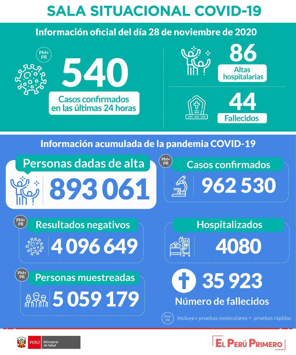 LA AMENAZA DEL CORONAVIRUS:  Esta es la situación del #COVID19 en Perú hasta las 22:00 horas del 28 de noviembre. https://t.co/oTYaurwFp6