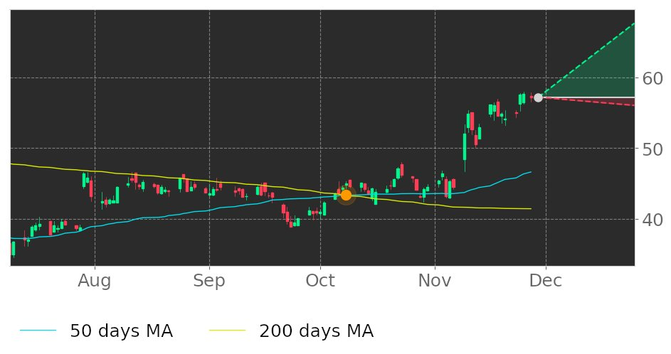 $BANF in Uptrend: 50-day Moving Average moved above 200-day Moving Average on October 8, 2020. View odds for this and other indicators: https://t.co/HKWaKnxcEk #Bancfirst #stockmarket #stock #technicalanalysis #money #trading #investing #daytrading #news #today https://t.co/5gDiWgJpN6