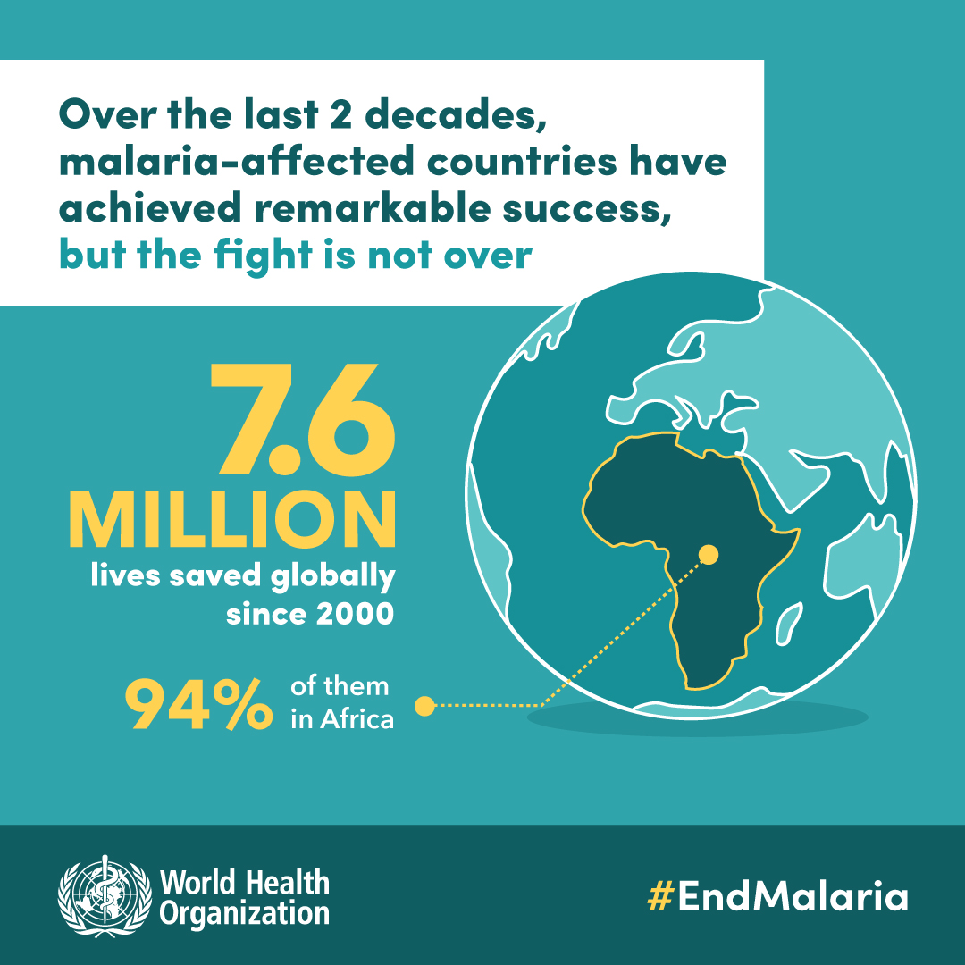 Since 2000, the #malaria community has worked together to prevent 1.5 billion cases of #malaria & save 7.6 million lives. This tremendous progress is cause for celebration, but we must keep working to #endmalaria.   Read the 2020 @WHO #WorldMalariaReport: