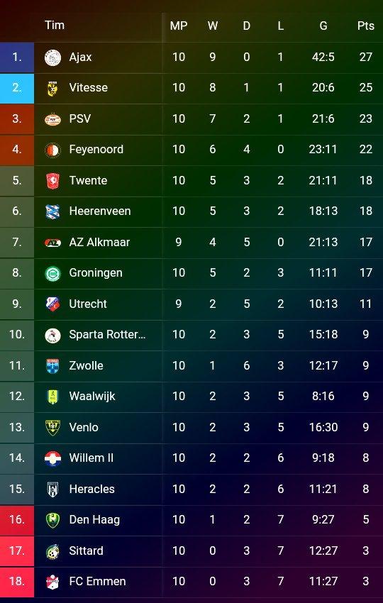 🗓Pekan ke-10: ▪Eredivisie - Liga Belanda  ⚽Twente Enschede 0-2 RKC Waalwijk ⚽Emmen 0-5 Ajax ⚽A.Den Haag 1-1Heerenveen ⚽VVV Venlo 2-2 PEC Zwolle ⚽Vitesse 2-0 Fortuna Sittard ⚽Groningen 1-0 Willem II ⚽Feyenoord 1-1 Utrecht ⚽Heracles 1-2 AZ ⚽PSV 1-0 Sparta  # LiveSport https://t.co/i0d7PdsIit