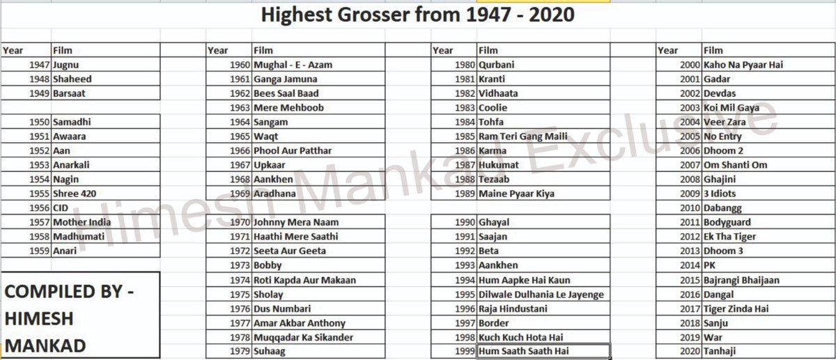 "EXCLUSIVE STATS! The ""Highest Grossing Film of The Year""(HGOTY - Bollywood) since the time of Independence - from 1947 to 2020 - From #Jugnu to #Tanhaji. A glimpse of Hindi Cinema's biggest blockbusters over last 8 decades. #Bollywood #BoxOffice"