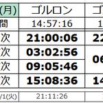Image for the Tweet beginning: 予想沸き時間 #talesweaver #テイルズウィーバー #TW #エルフィンタ #ゴルロン