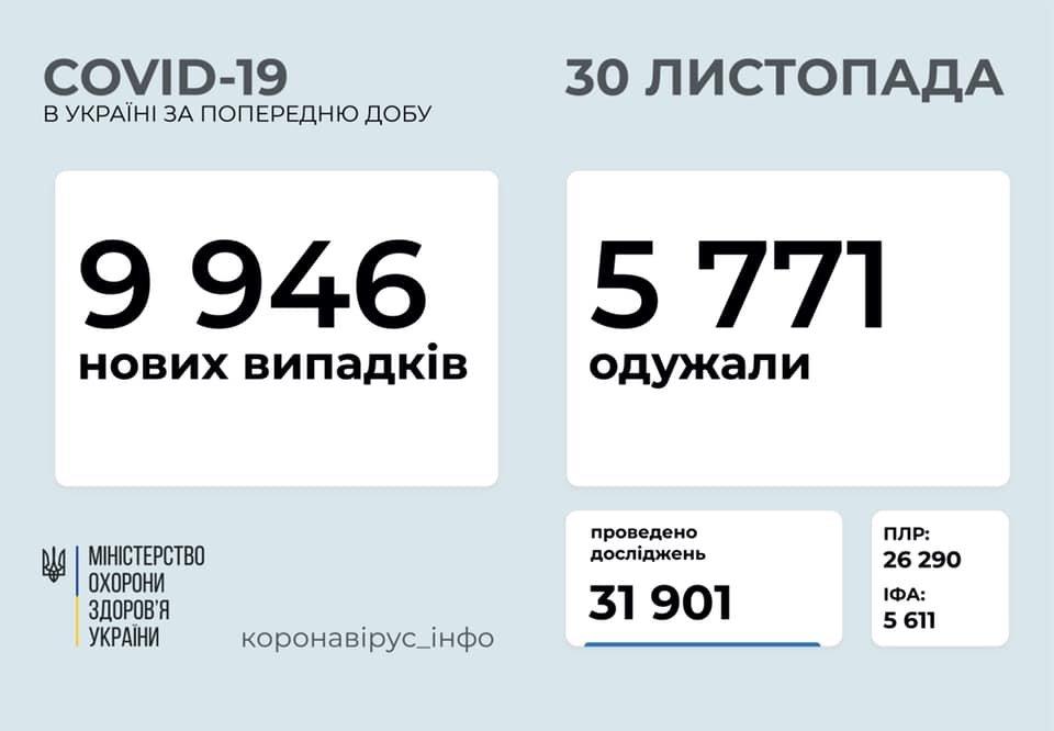 9 946 нових випадків коронавірусної хвороби COVID-19 зафіксовано в Україні станом на 30 листопада 2020 року. Зокрема, захворіли 570 дітей та 360 медпрацівників. Також за минулу добу⤵️  ▪️госпіталізовано – 1 161 особу;  ▪️летальних випадків – 114;  ▪️одужало – 5 771 особа; https://t.co/c05ljREfOY