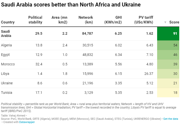 #EU #GreenHydrogen #strategy should consider #SaudiArabia which scores better than #Ukraine and #NorthAfrica given its #size, #transmission network, #solar potential and the lowest #tariffs  #Vision2030 #cleanenergy #RenewableEnergy #wind #hydrogen