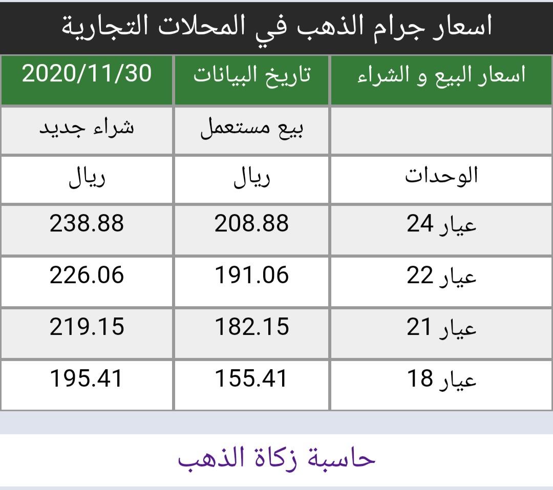 #اسعار #الذهب في #السعودية اليوم الاثنين 30/11/2020   https://t.co/8x2I6pAfRf سعر الاونصه 1774 دولار هبوط 13 دولار من إغلاق اليوم السابق أسعار البيع و الشراء في المحلات التجارية https://t.co/TlgtIqfr2Q