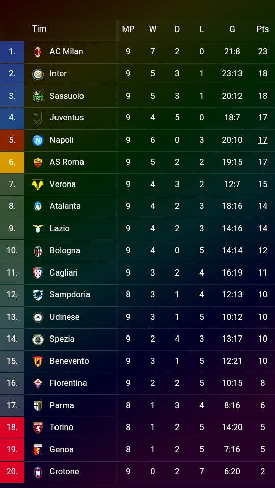 ▪Liga Serie-A Italia ⚽Atalanta 0 - 2 Hellas Verona ⚽Benevento 1 - 1 Juventus ⚽Napoli 4 - 0 AS Roma ⚽Cagliari 2 - 2 Spezia ⚽AC Milan 2 - 0 Fiorentina ⚽Bologna FC 1 - 0 Crotone ⚽Lazio 1 - 3 Udinese  #LiveSport https://t.co/wZGUf6bN44