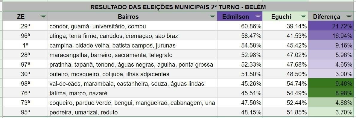 A votação pelos bairros de Belém