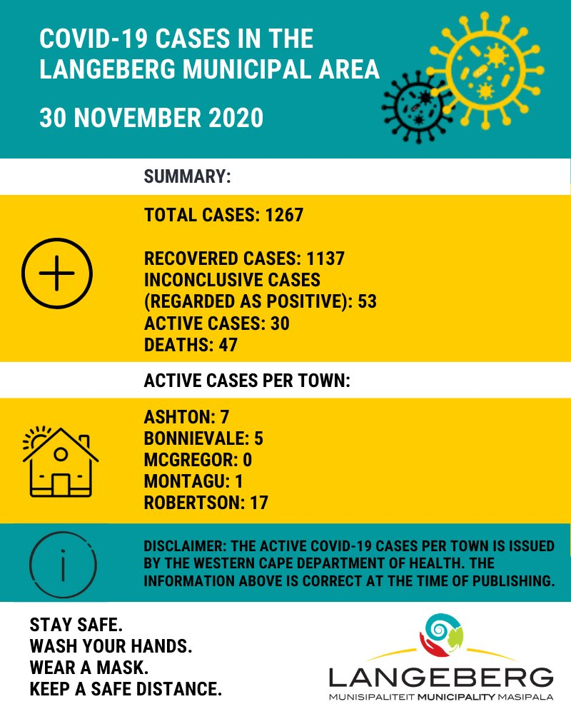 COVID-19 Update for the Langeberg Municipal Area 30 November 2020  Please remember the active cases per town only represents the number of people who have tested positive for COVID-19. Remain cautious and vigilant at all times.  #COVID19 #StaySafe #MoveForward