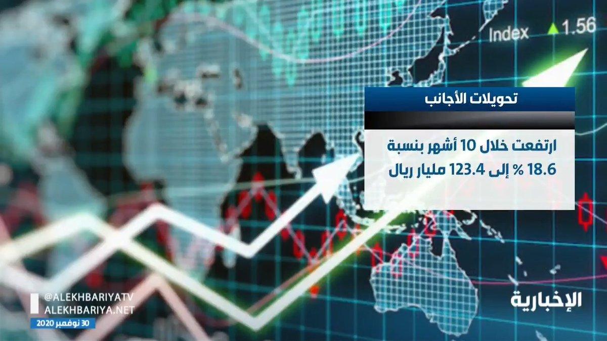فيديو | ارتفاع تحويلات الأجانب خلال الـ 10 أشهر من العام الجاري بنسبة 18.6%   #الإخبارية