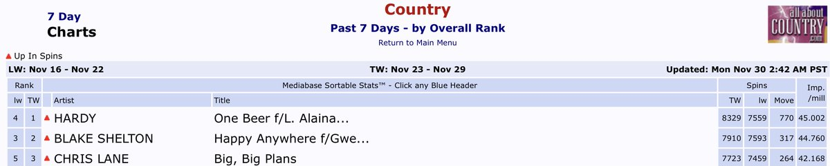 🤠❤️🌻#2 MB Country Airplay #HappyAnywhere🌻❤️🤠