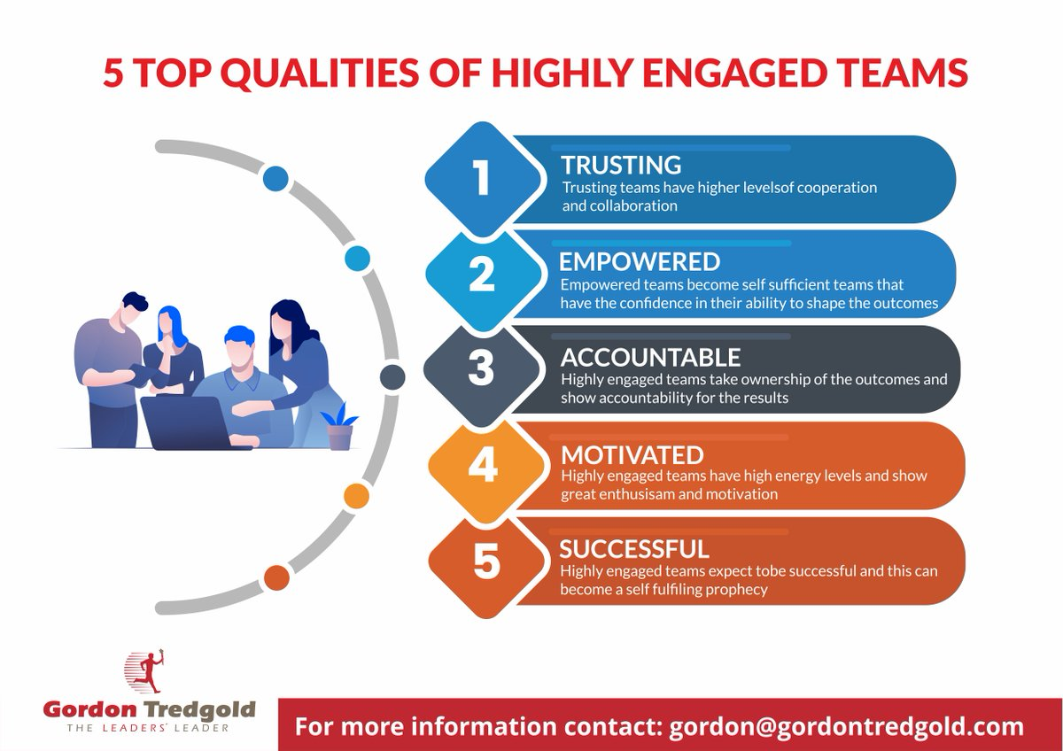 Here are five reasons why you need to create highly engaged teams and what it is that helps them deliver amazing results #FAST #Leadership https://t.co/47M6ytUpfG