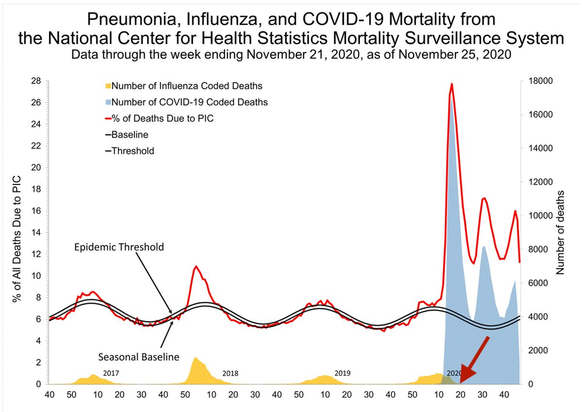 3. As this graph shows, there's been a lot of death from pneumonia, #influenza & #Covid19 in 2020, but it's been Covid-related since the spring. #Flu deaths seem to have stopped by late April or early May. FluView report is here: