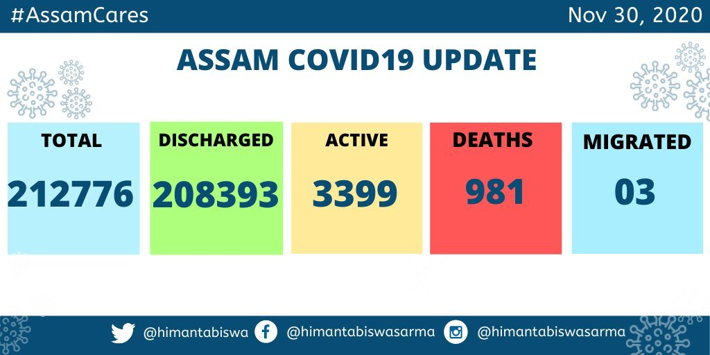 Assam reported 159 #COVID19 cases and 110 discharges today.   Total cases 2,12,776  Total discharges 2,08,393 Death toll 981  Active cases 3399 https://t.co/yQFQQJqnXp