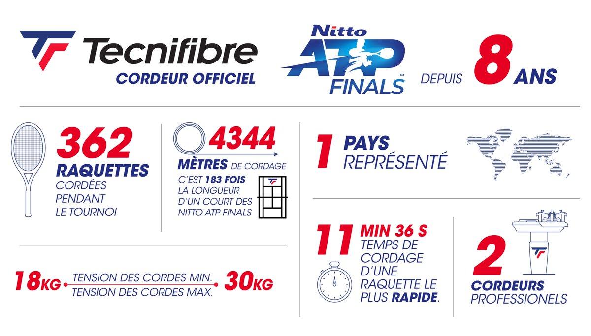 .@tecnifibre est le cordeur officiel du #NittoATPFinals depuis 8 ans maintenant. Voici quelques stats intéressantes, sur le travail réalisé par les cordeurs de la marque, Stéphane et Maxime, durant la compétition. https://t.co/3a2HqM11V3 #FightSmart #NextShot https://t.co/580Iy3nd81
