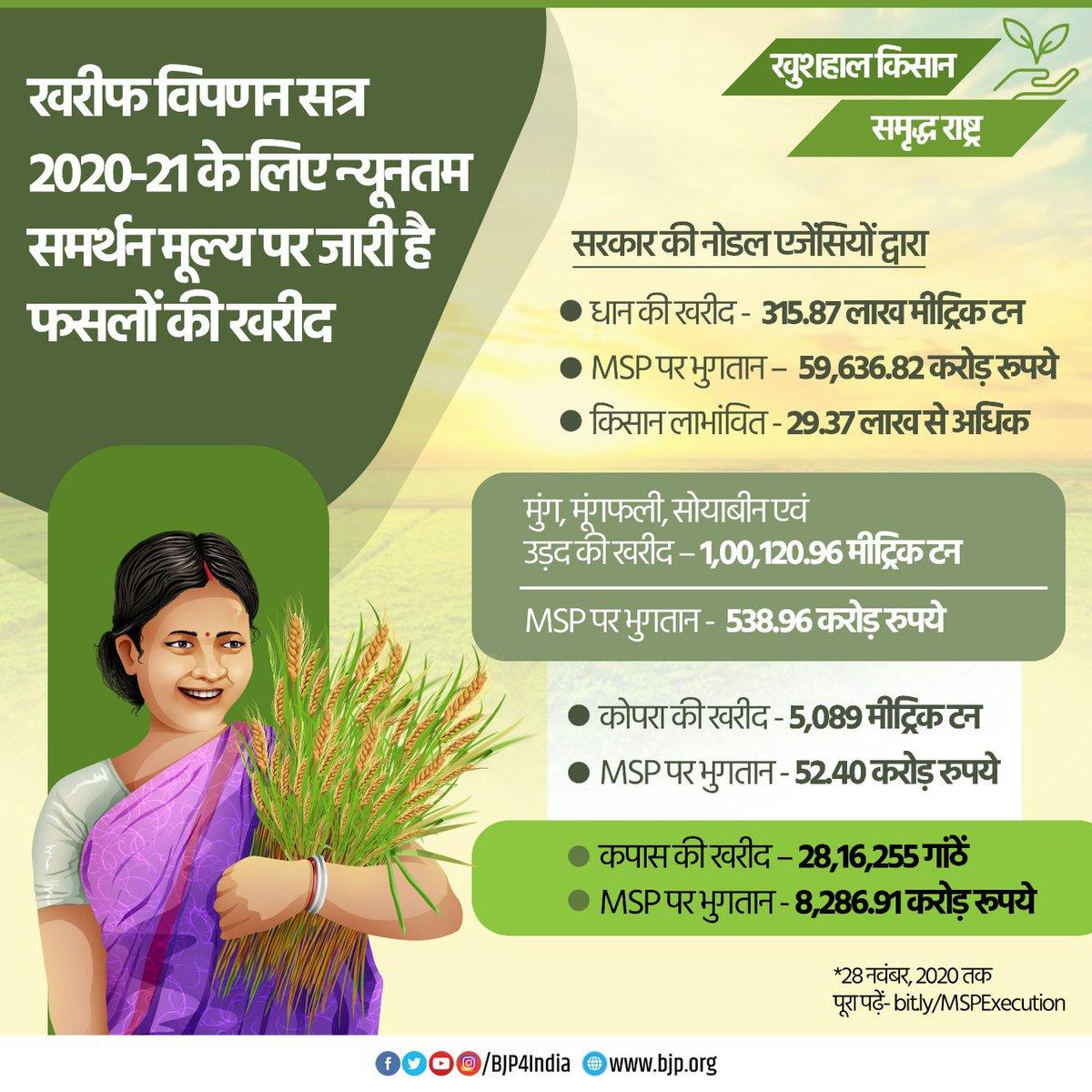 खरीफ विपणन सत्र 2020-21 के लिए MSP पर जारी है फसलों की खरीद।  सरकारी एजेंसियों द्वारा अब तक 315.87 लाख मीट्रिक टन धान, 1,00,120.96 मीट्रिक टन मूंग, मूंगफली, सोयाबीन एवं उड़द, 5,089 मीट्रिक टन कोपरा और 28,16,255 कपास की गांठें खरीदी जा चुकी हैं।  #MSPhaiAurRahega #ModiWithFarmers