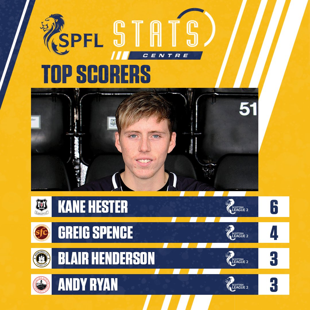 📈 @kane_jay_hester tops the League 2 scoring charts  Check out more stats & facts here 👇 https://t.co/Gn46sYLra7  #SPFL https://t.co/bYGsWeAewv