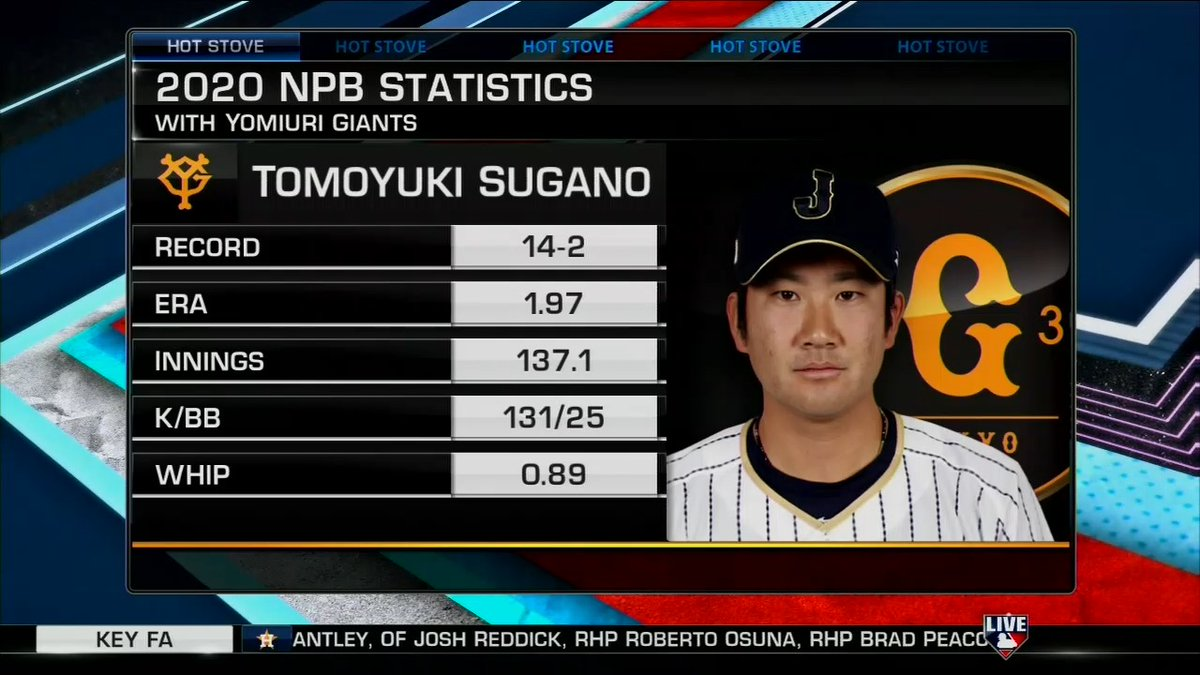 Tomoyuki Sugano is the name to watch coming over from Japan this winter via the posting process. - @jonmorosi #MLBNHotStove