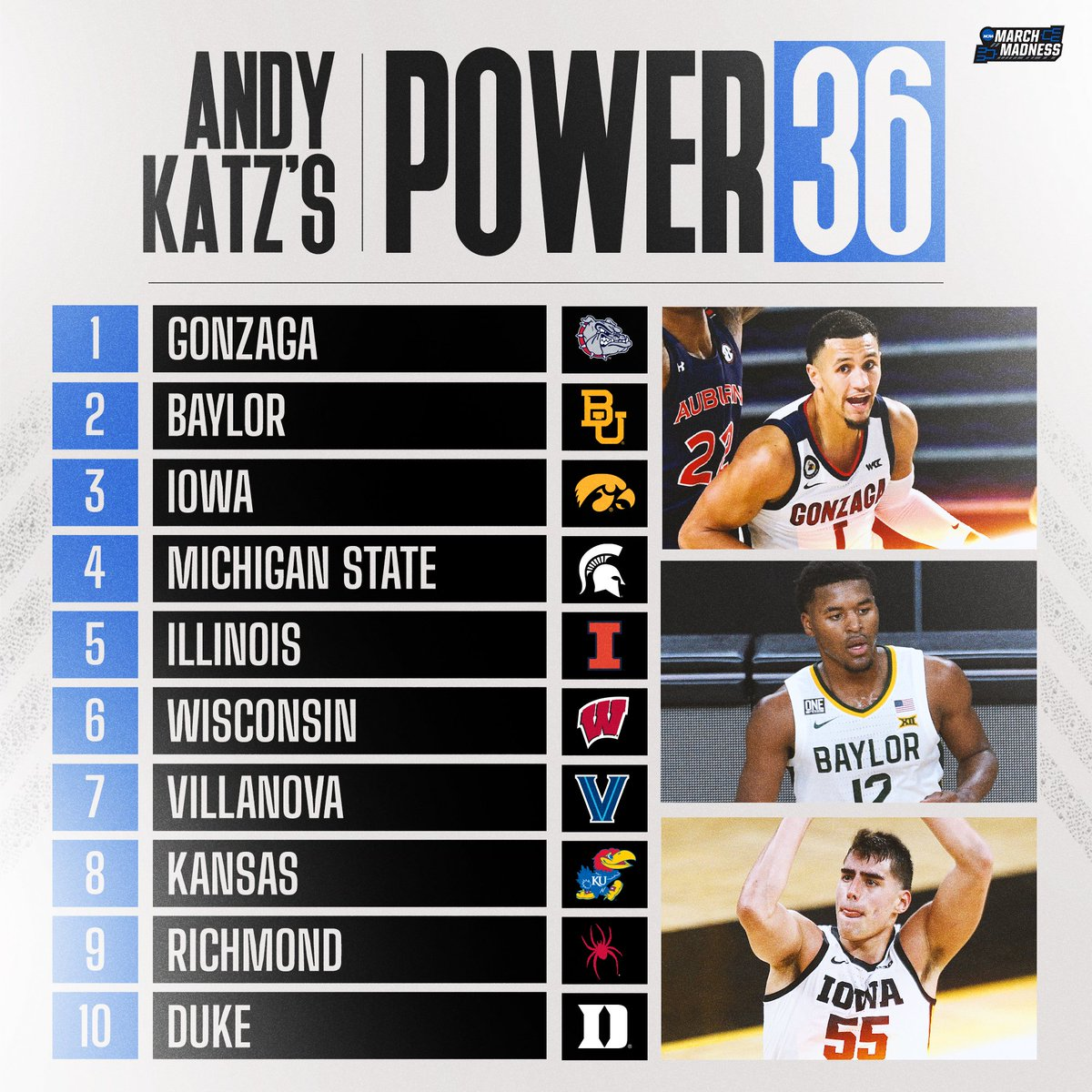 🚨 NEW #Power36 from @TheAndyKatz! 🚨  1. Gonzaga 2. Baylor 3. Iowa 4. Michigan State 5. Illinois 6. Wisconsin 7. Villanova 8. Kansas 9. Richmond 10. Duke 11-36. 👉 https://t.co/cSk7yZmdVT https://t.co/jouWS1lj5d