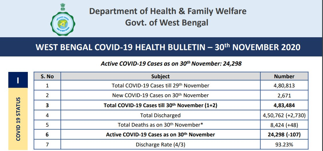 West Bengal reports 2,671 new #COVID19 cases, 2,730 discharges and 48 deaths today.  Total cases: 4,83,484 Total discharges: 4,50,762  Death toll: 8,424  Active cases: 24,298 https://t.co/YYEtipCewV