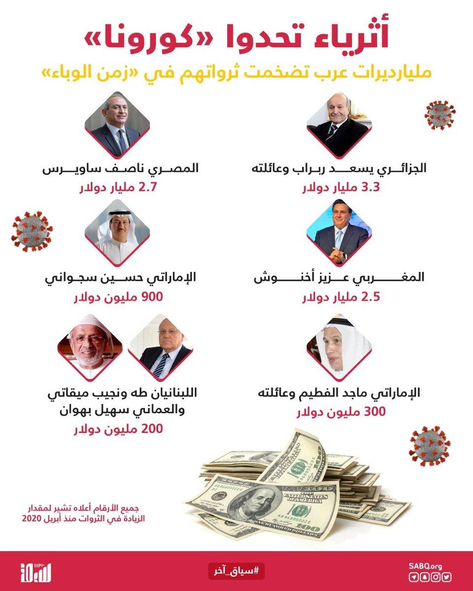 """في الوقت الذي عانى فيه الجميع من الآثار السلبية لـ """"كوفيد-19"""" عالميًا، تمكن """"مليارديرات العرب"""" من زيادة ثرواتهم بمقدار 10.8 مليار دولار خلال الـ7 أشهر الأخيرة. #سبق #سياق_آخر"""