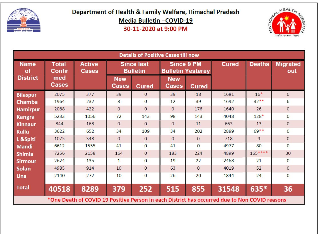 515 new #COVID19 cases, 855 recoveries & 10 deaths reported in Himachal Pradesh in the last 24 hours.   The total number of cases in the state at 40,518 including 31,548 recovered cases, 8,289 active cases and 635 deaths: State Health Department, Himachal Pradesh https://t.co/v9r74Lyt08